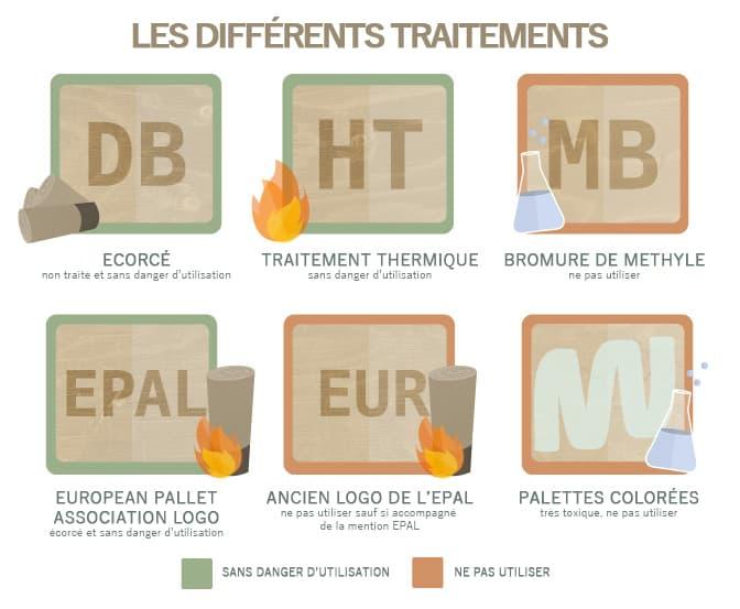 Les différents traitements chimiques pour une palette en bois